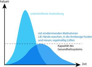 Die Grafik zeigt die 2 Kurven für die Fallzahlen bei kontrollierter und unkontrollierter Ausbreitung